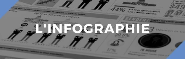 L'importance de l'infographie dans l'apprentissage