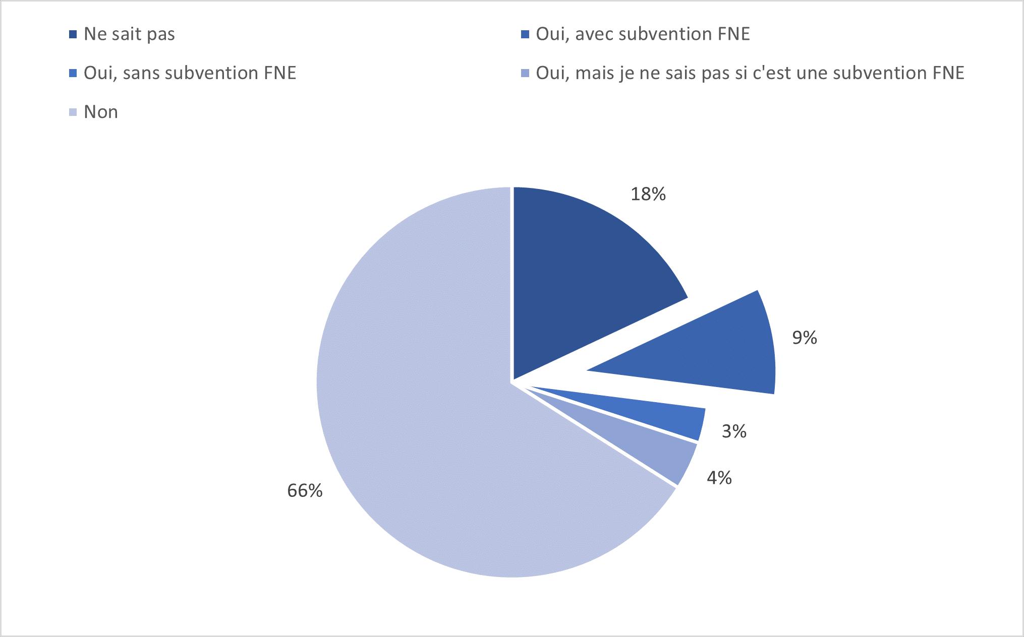 Pourcentage de salariés ayant eu recours à la formation durant le chômage partiel.