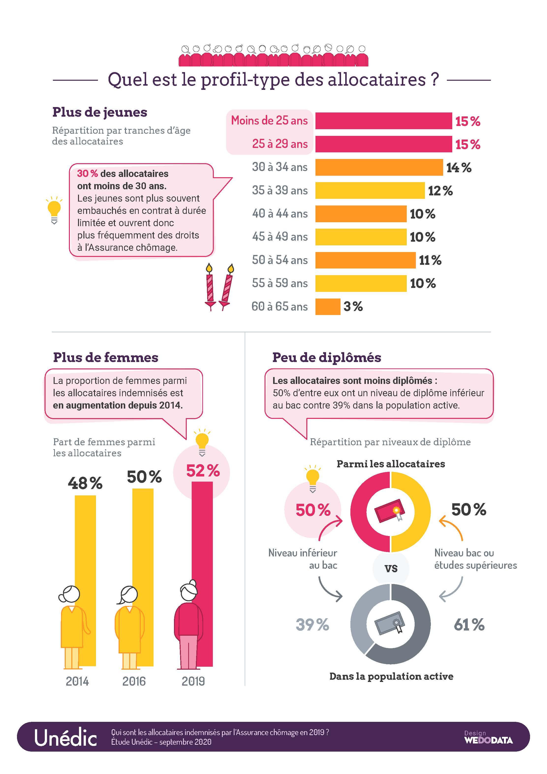 Infographie UNEDIC profil rémunération des demandeurs d'emplois en formation pole emploi